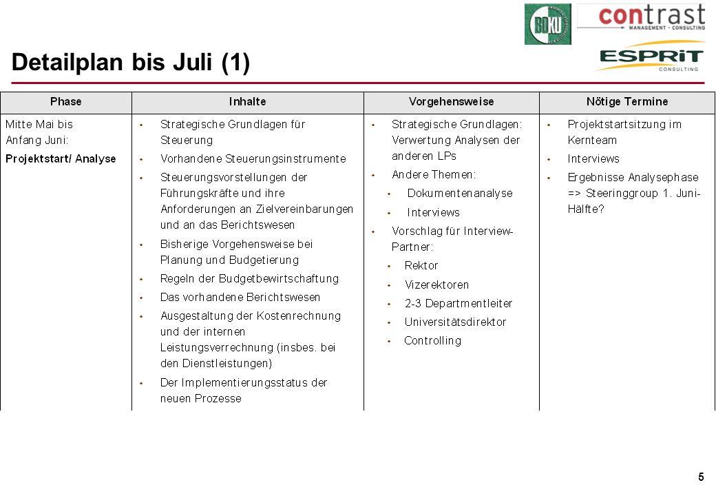 Detailplan bis Juli (1)