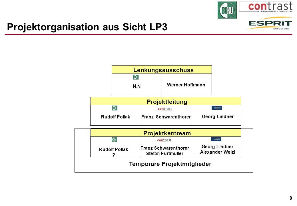 Projektorganisation aus Sicht LP3