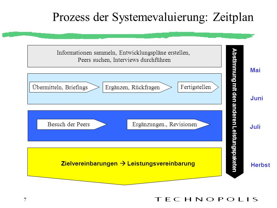 Prozess der Systemevaluierung: Zeitplan