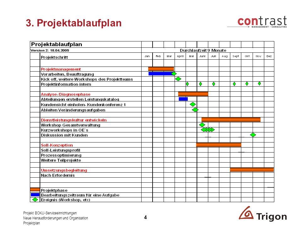 3. Projektablaufplan