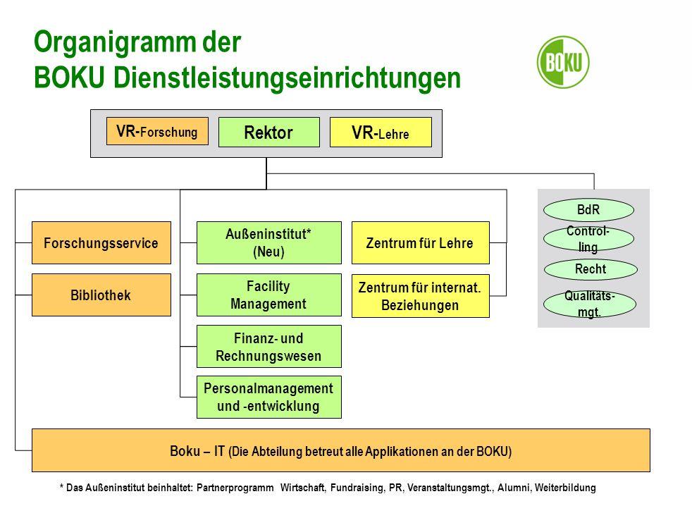 Organigramm der BOKU Dienstleistungseinrichtungen