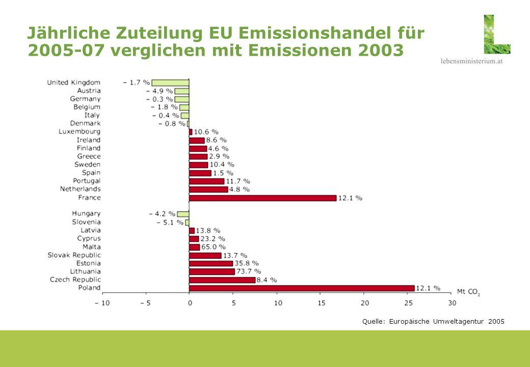 Jährliche Zuteilung EU Emissionshandel für 2005-07 verglichen mit Emissionen 2003