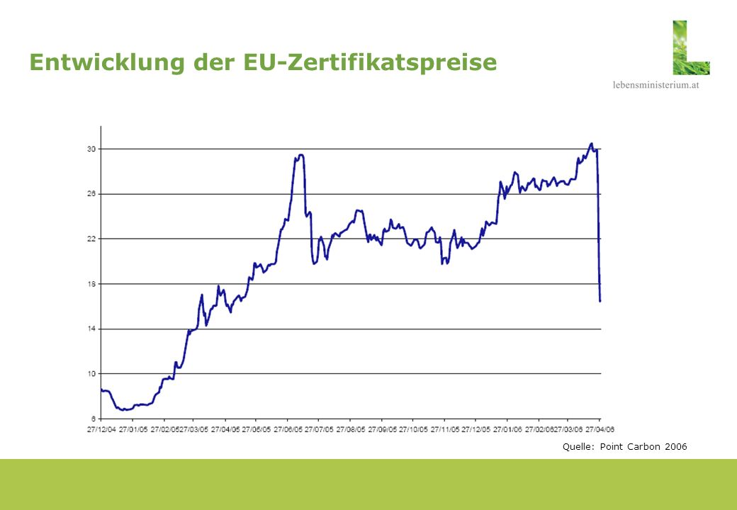 Entwicklung der EU-Zertifikatspreise