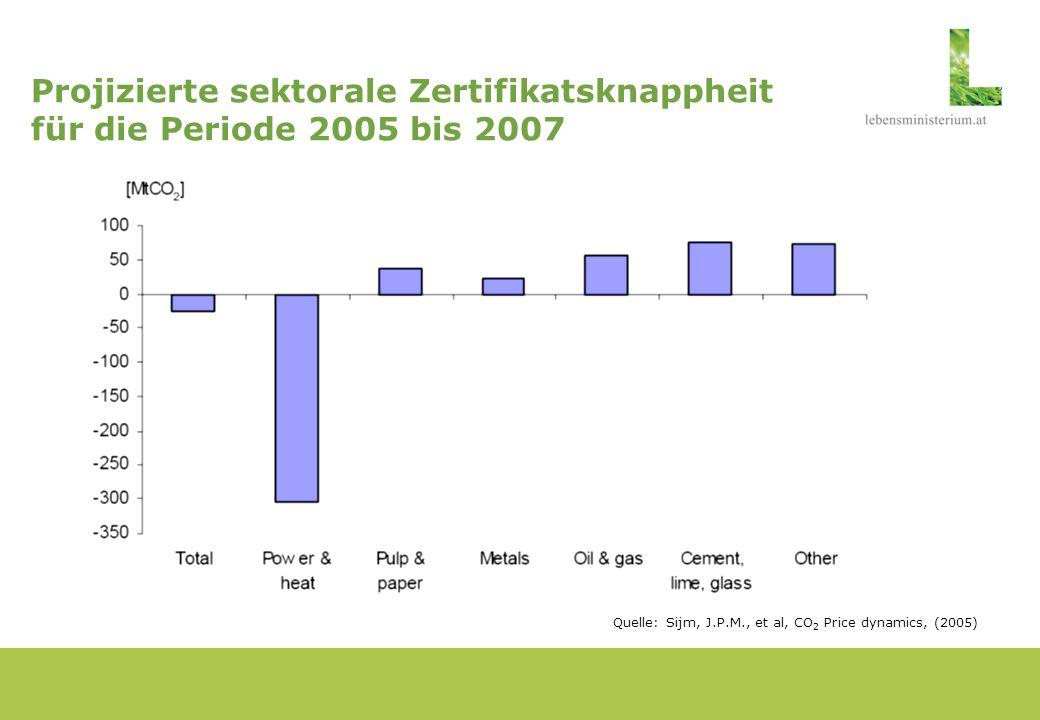 Projizierte sektorale Zertifikatsknappheit für die Periode 2005 bis 2007