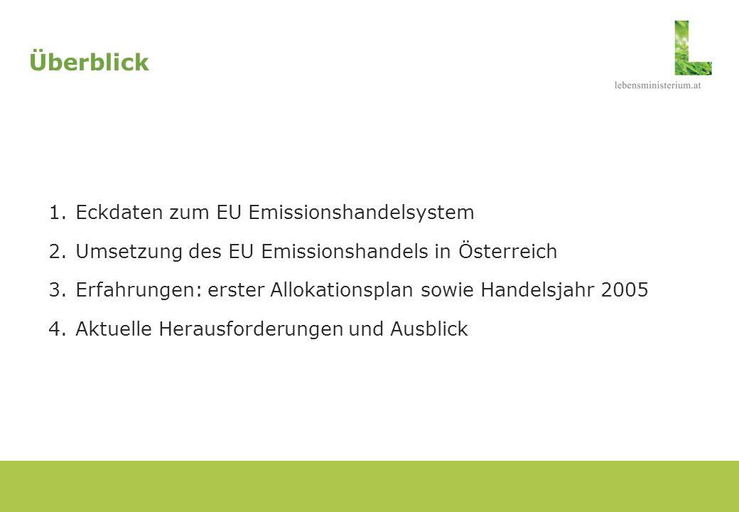 Überblick Eckdaten zum EU Emissionshandelsystem