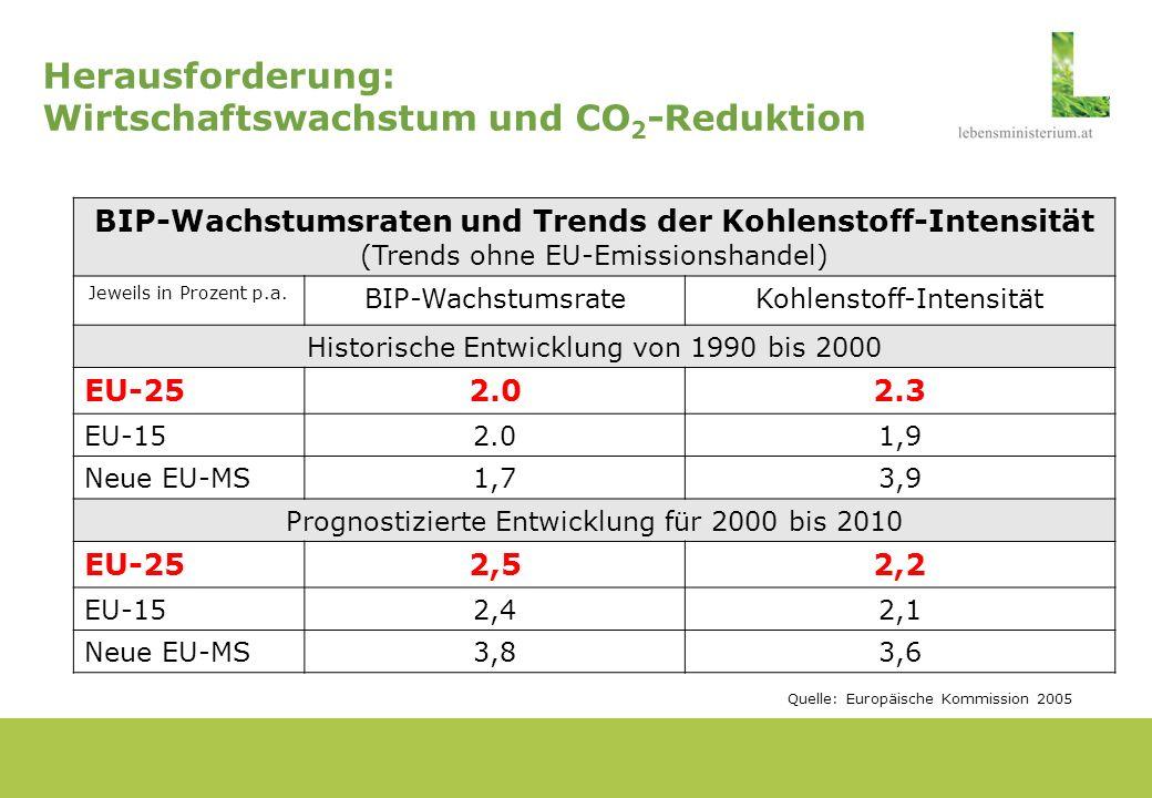 Herausforderung: Wirtschaftswachstum und CO2-Reduktion