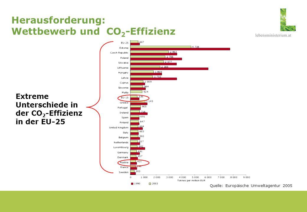 Herausforderung: Wettbewerb und CO2-Effizienz