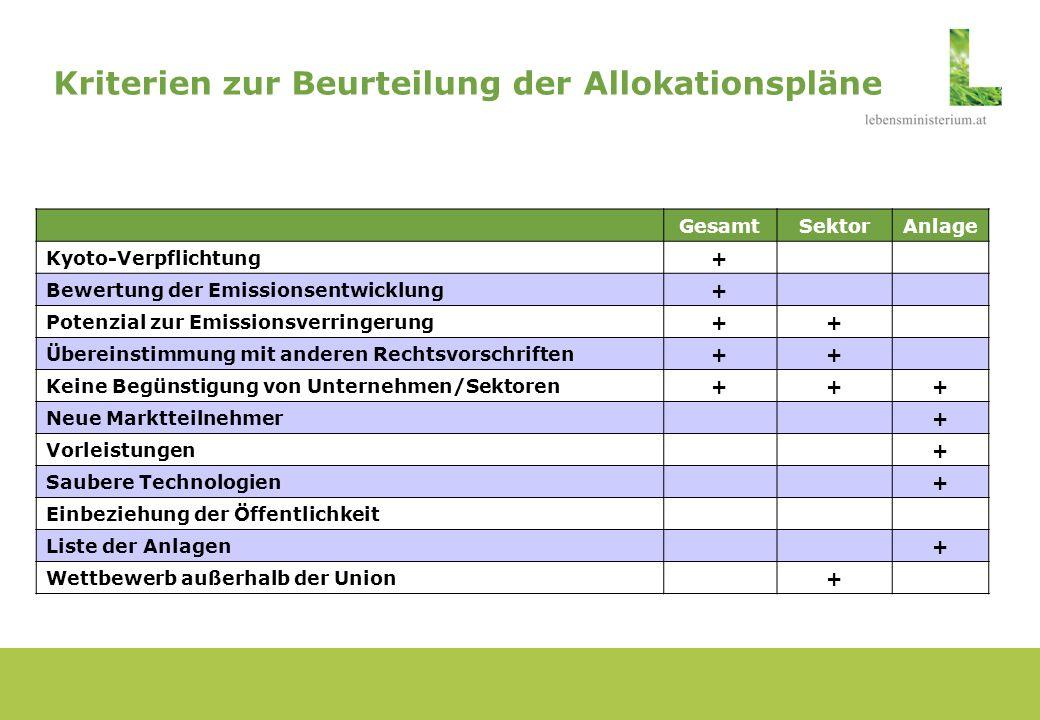 Kriterien zur Beurteilung der Allokationspläne