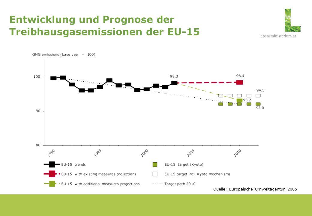 Entwicklung und Prognose der Treibhausgasemissionen der EU-15