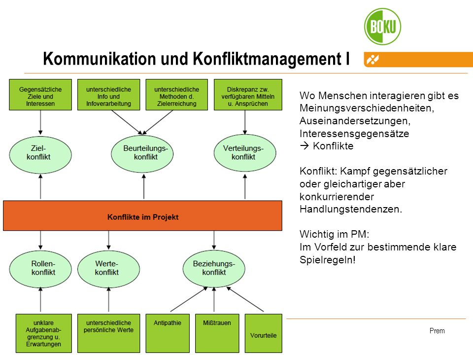 Kommunikation und Konfliktmanagement I