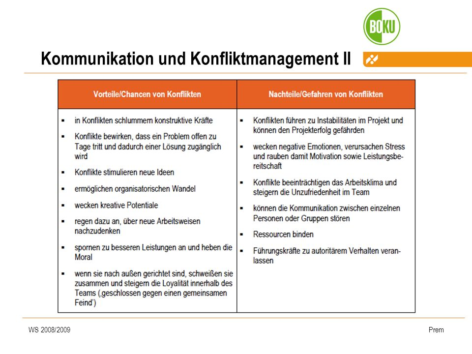 Kommunikation und Konfliktmanagement II