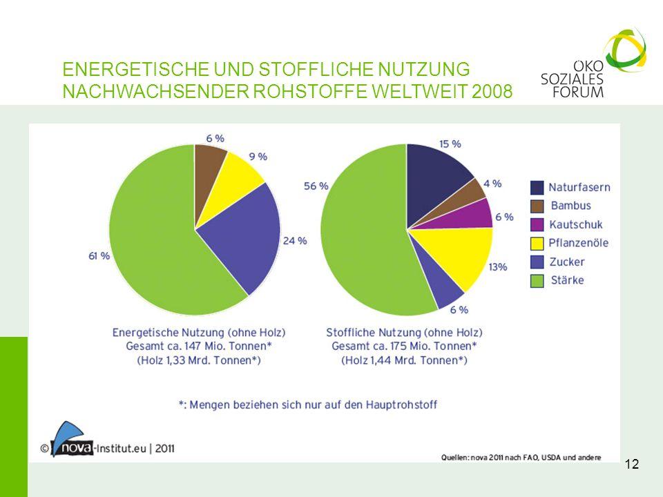 ENERGETISCHE UND STOFFLICHE NUTZUNG NACHWACHSENDER ROHSTOFFE WELTWEIT 2008