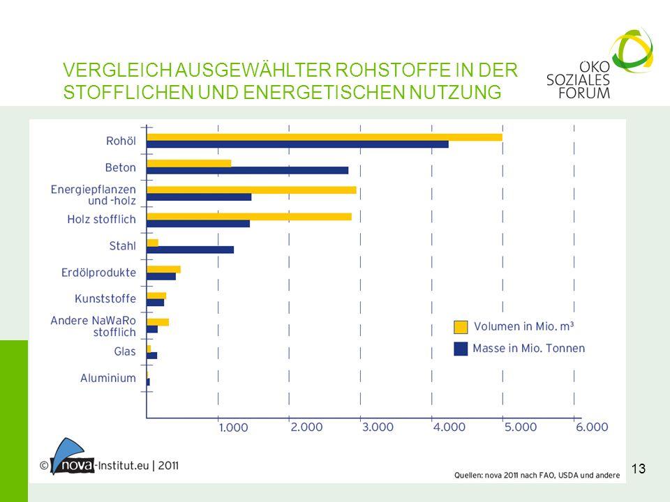 VERGLEICH AUSGEWÄHLTER ROHSTOFFE IN DER STOFFLICHEN UND ENERGETISCHEN NUTZUNG