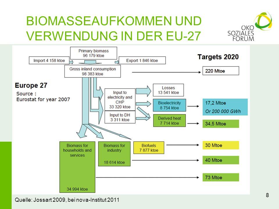 BIOMASSEAUFKOMMEN UND VERWENDUNG IN DER EU-27