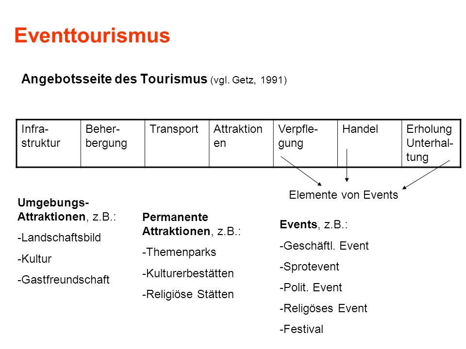Eventtourismus Angebotsseite des Tourismus (vgl. Getz, 1991)