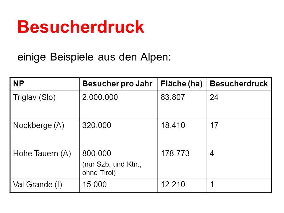 Besucherdruck einige Beispiele aus den Alpen: NP Besucher pro Jahr