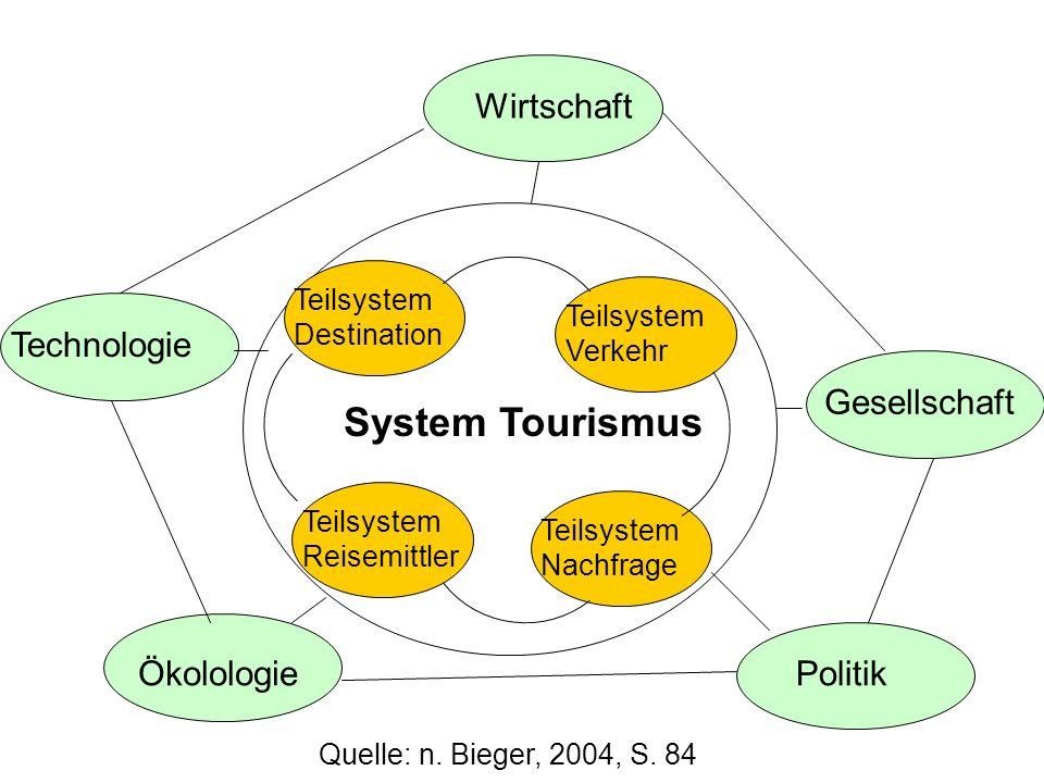 System Tourismus Wirtschaft Technologie Gesellschaft Ökolologie