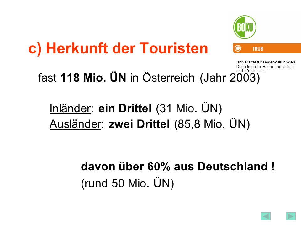 c) Herkunft der Touristen