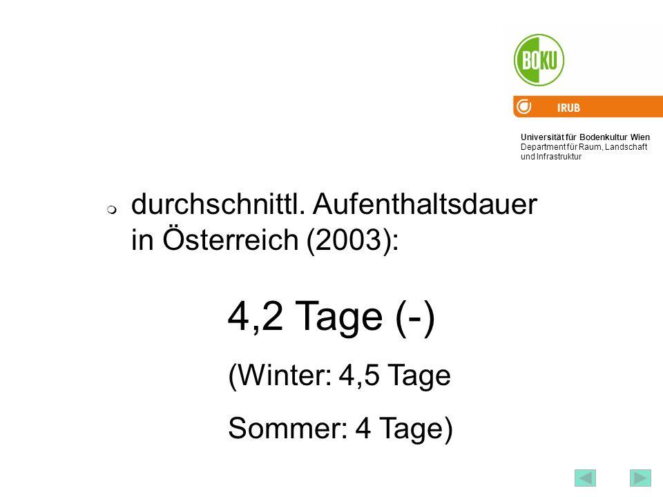 4,2 Tage (-) durchschnittl. Aufenthaltsdauer in Österreich (2003):