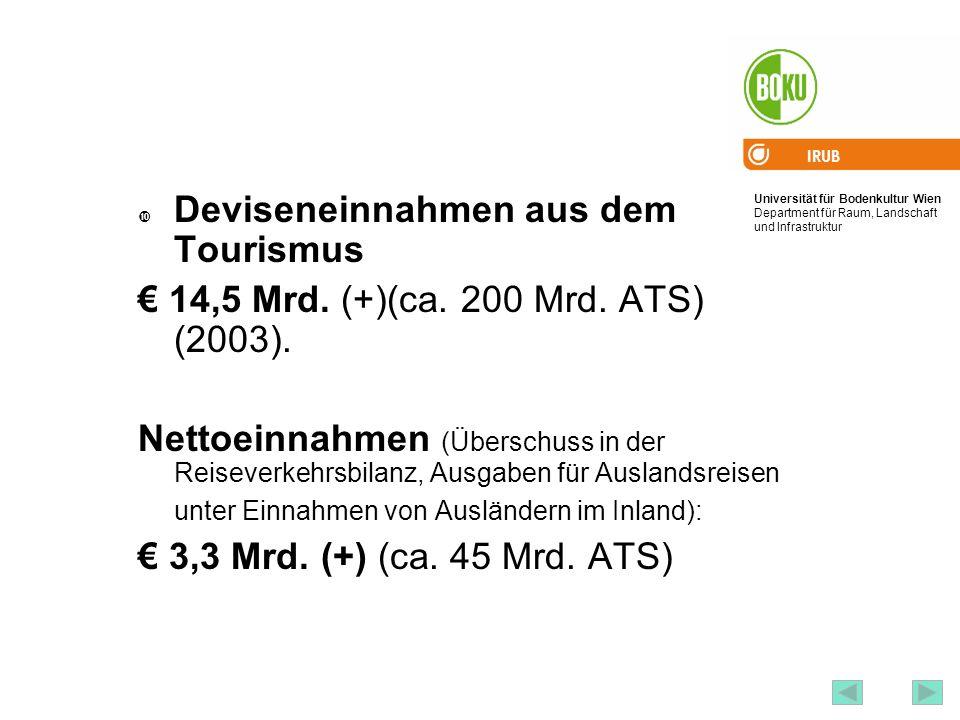 Deviseneinnahmen aus dem Tourismus