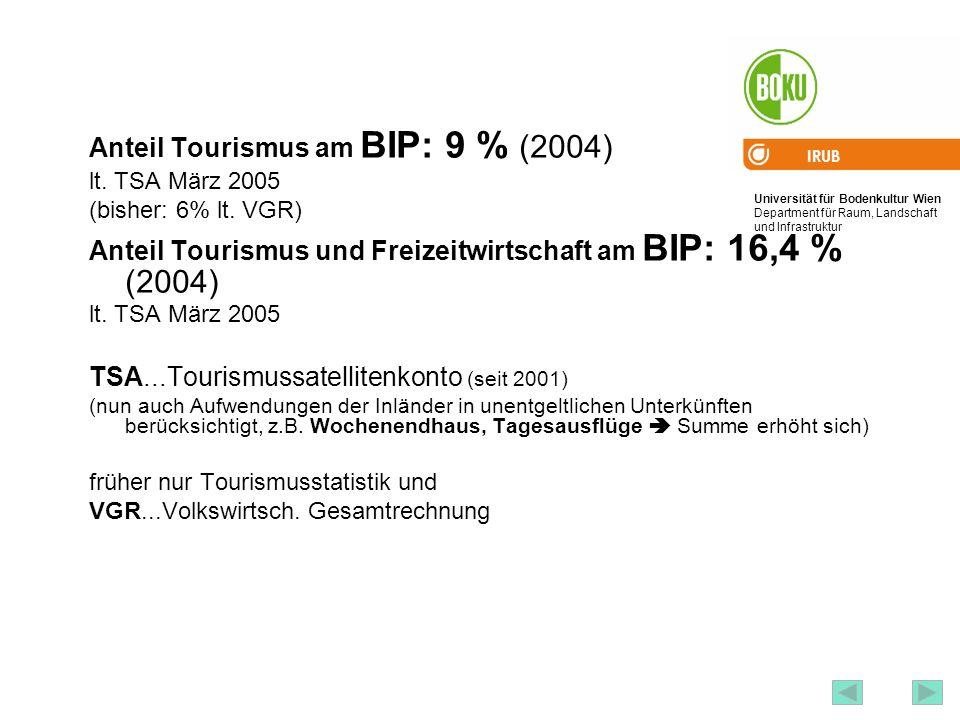 Anteil Tourismus am BIP: 9 % (2004)