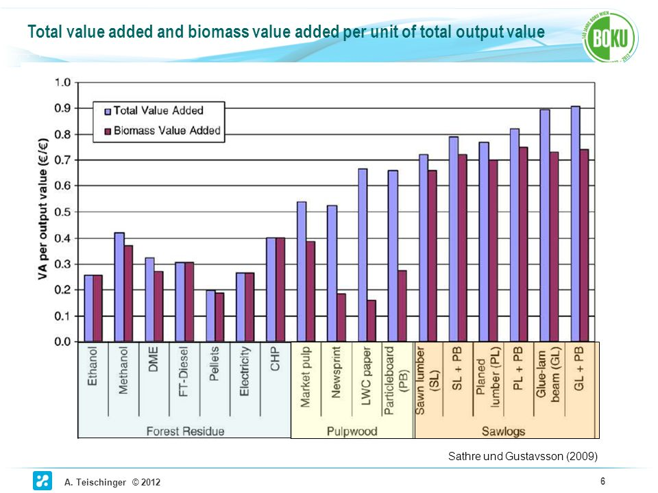 Total value added and biomass value added per unit of total output value