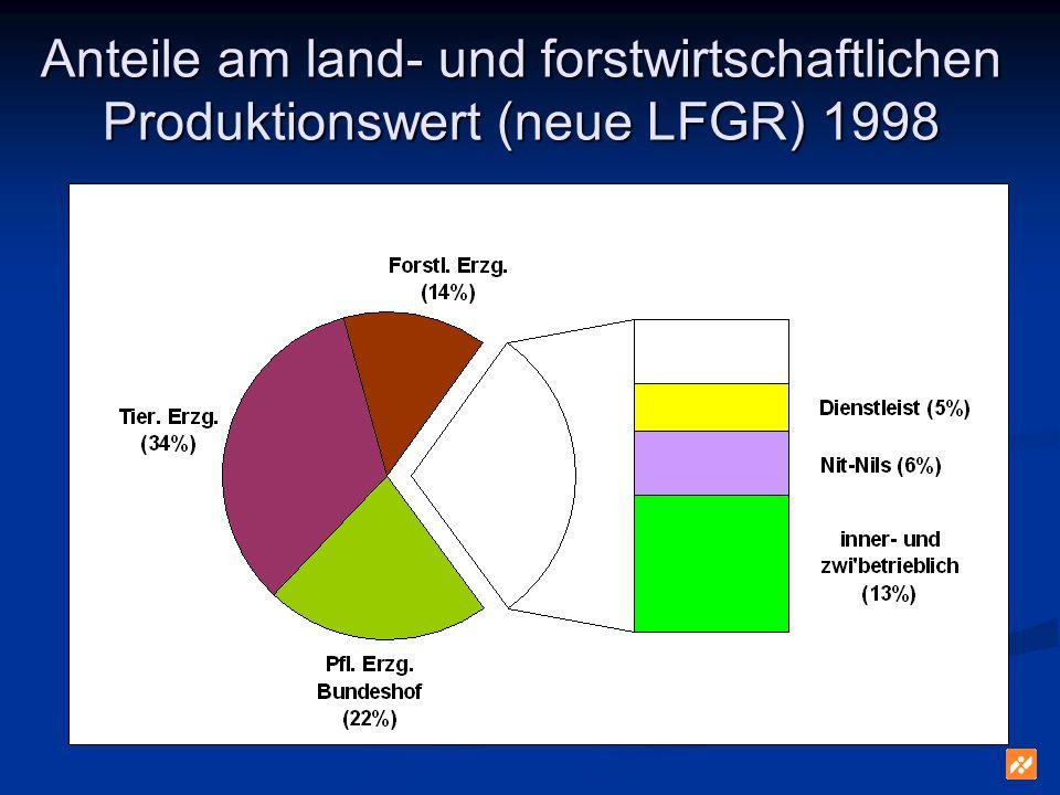 Anteile am land- und forstwirtschaftlichen Produktionswert (neue LFGR) 1998