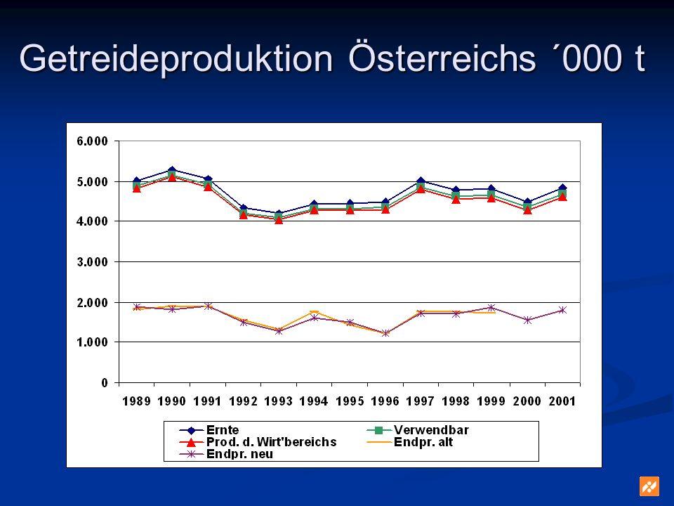 Getreideproduktion Österreichs ´000 t