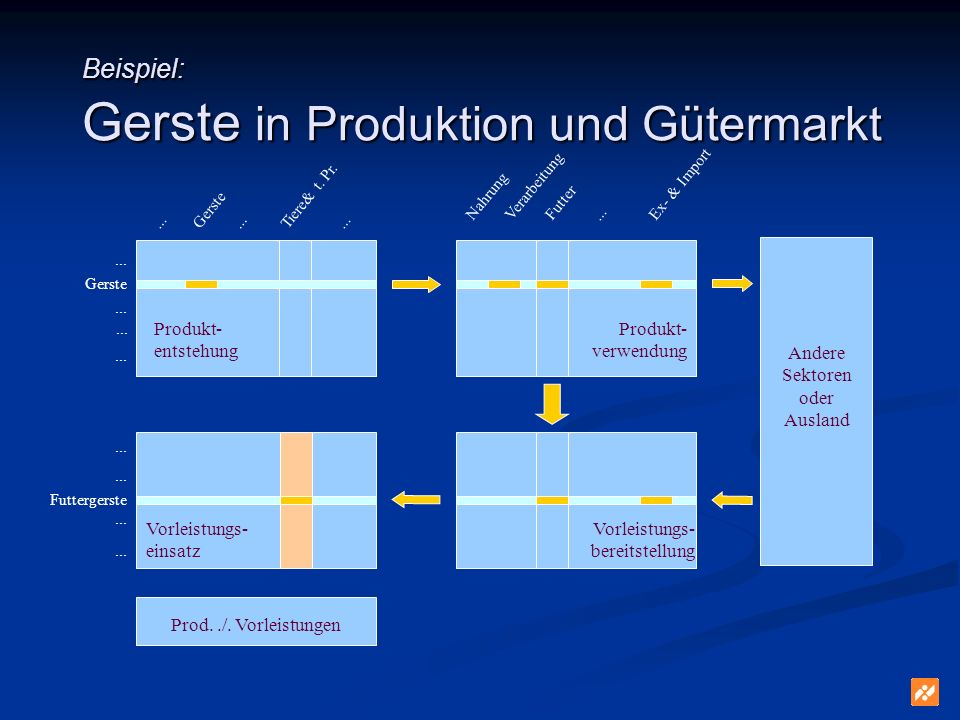 Beispiel: Gerste in Produktion und Gütermarkt