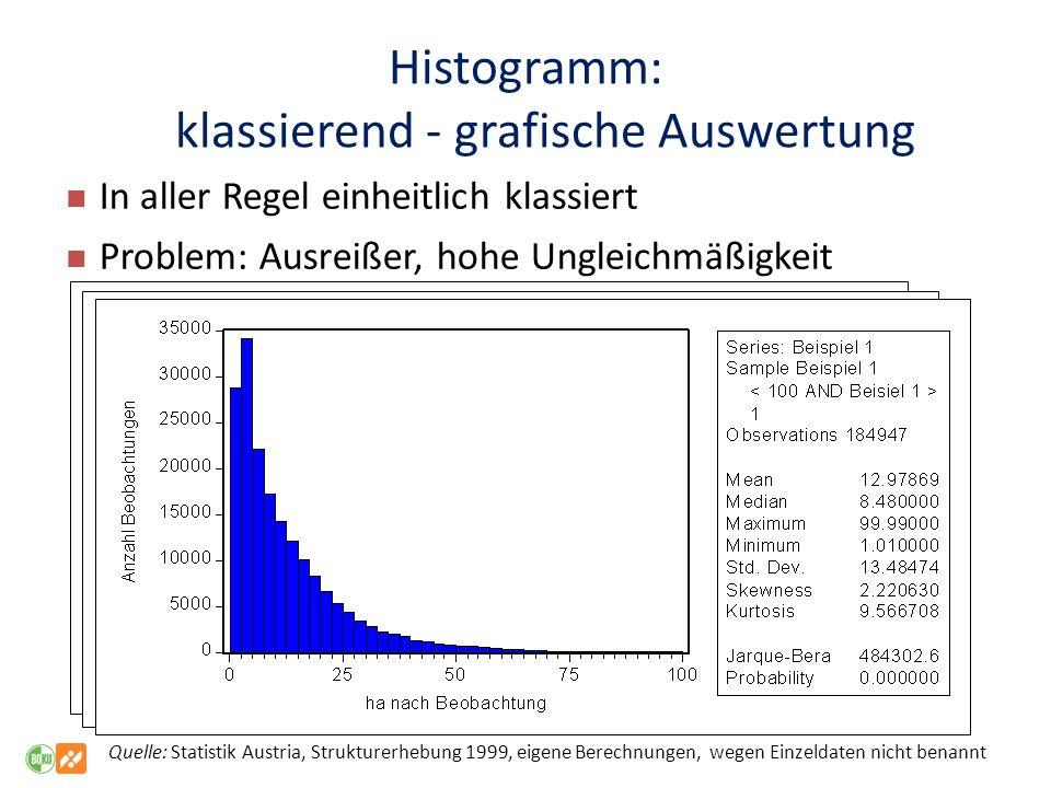 Histogramm: klassierend - grafische Auswertung