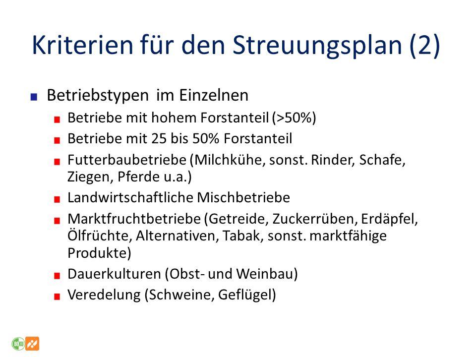 Kriterien für den Streuungsplan (2)