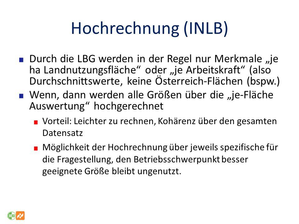 Hochrechnung (INLB)