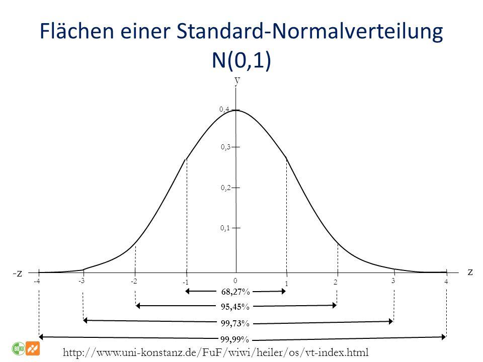Flächen einer Standard-Normalverteilung N(0,1)