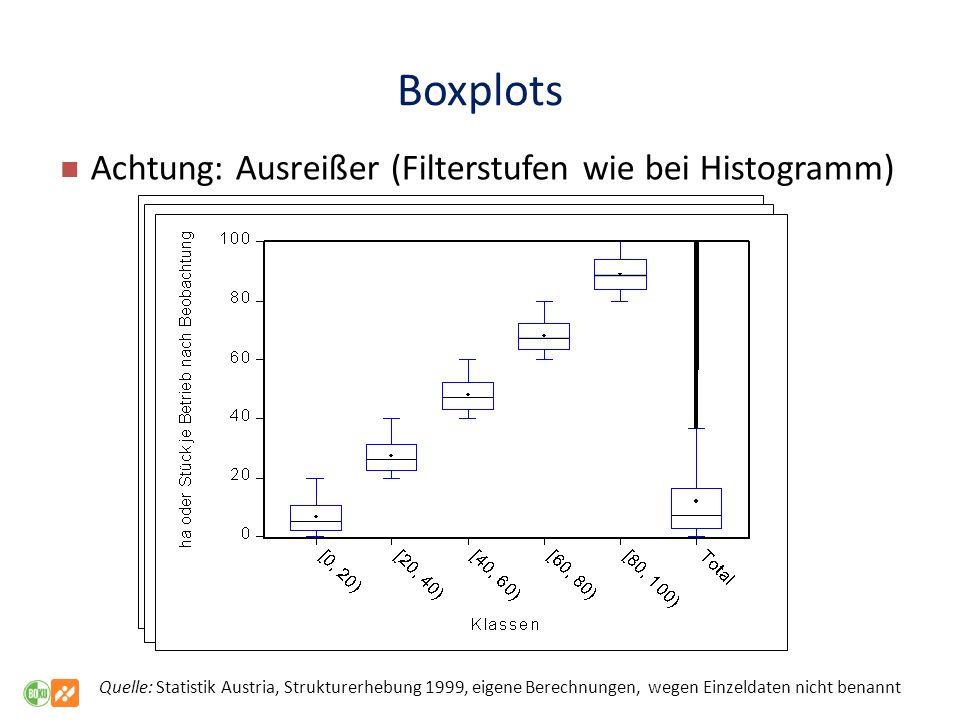 Boxplots Achtung: Ausreißer (Filterstufen wie bei Histogramm)