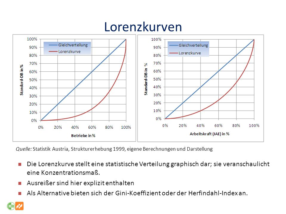 Lorenzkurven Quelle: Statistik Austria, Strukturerhebung 1999, eigene Berechnungen und Darstellung.