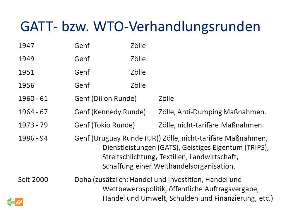GATT- bzw. WTO-Verhandlungsrunden