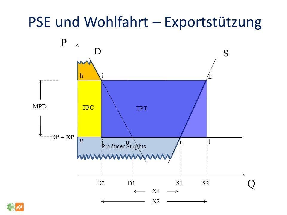 PSE und Wohlfahrt – Exportstützung