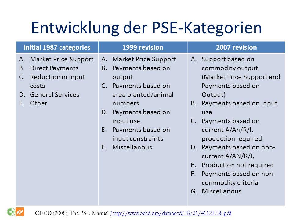 Entwicklung der PSE-Kategorien