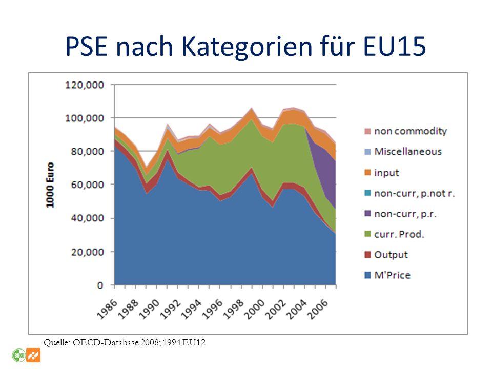 PSE nach Kategorien für EU15