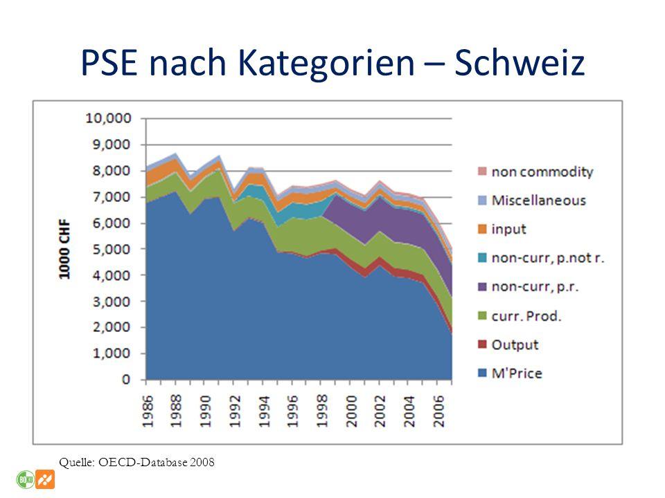 PSE nach Kategorien – Schweiz