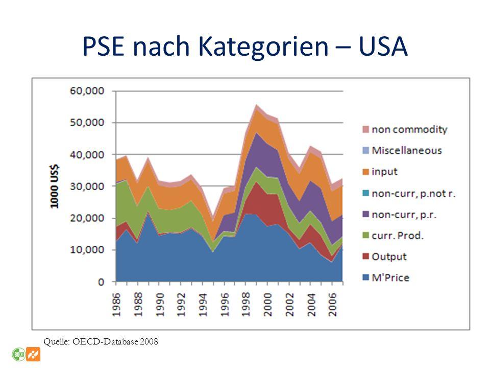 PSE nach Kategorien – USA