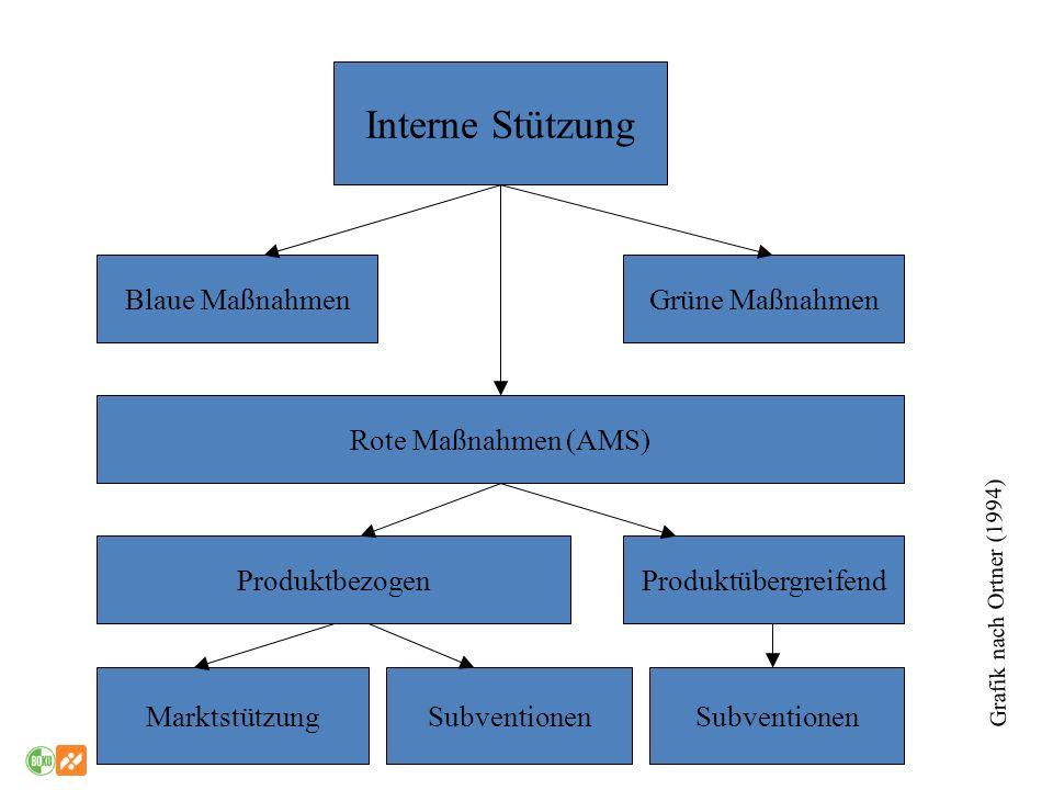 Interne Stützung Blaue Maßnahmen Grüne Maßnahmen Rote Maßnahmen (AMS)
