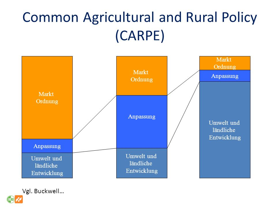 Common Agricultural and Rural Policy (CARPE)