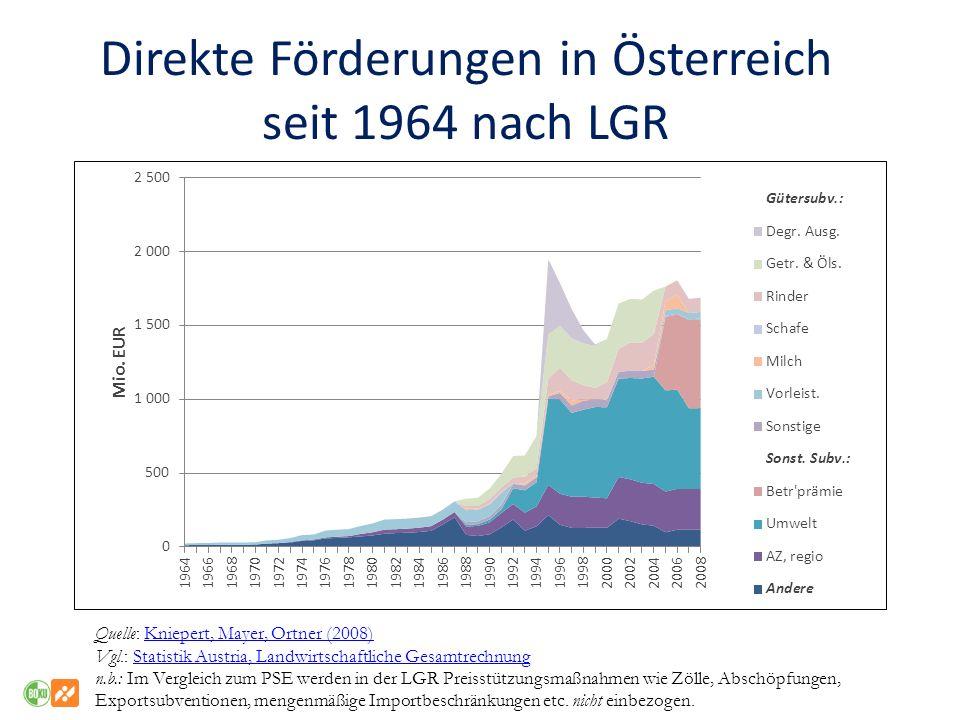 Direkte Förderungen in Österreich seit 1964 nach LGR