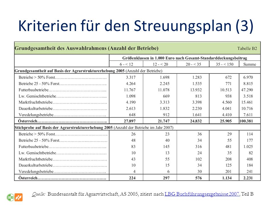 Kriterien für den Streuungsplan (3)