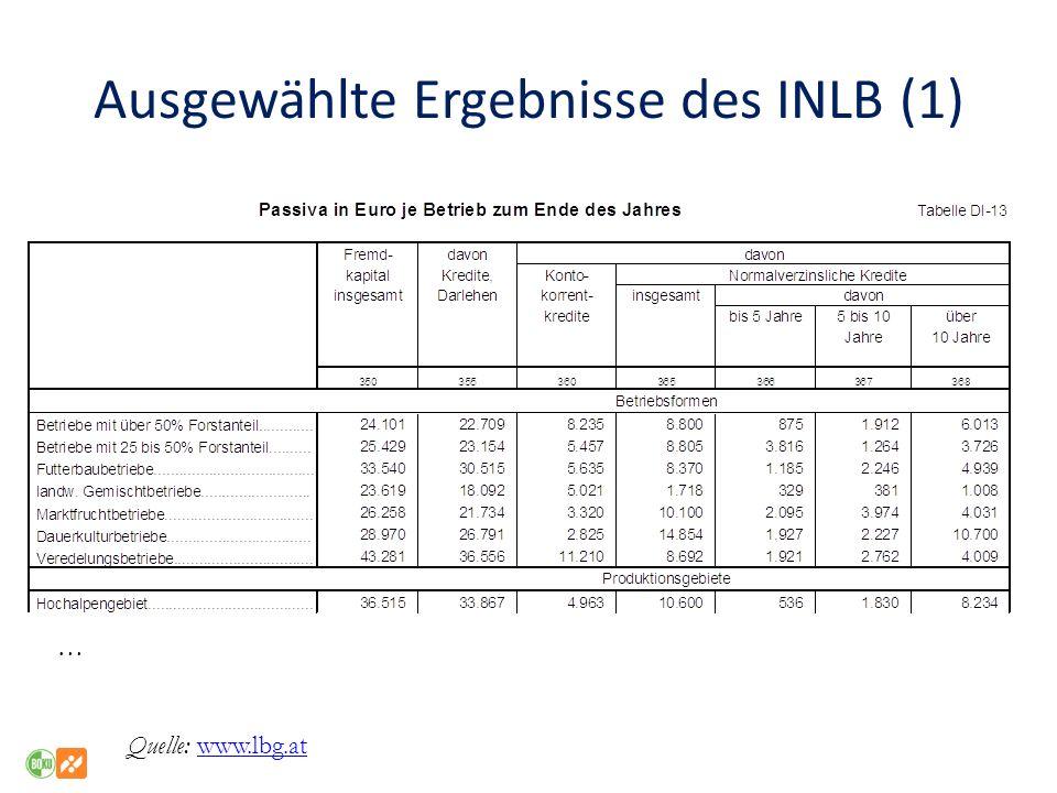 Ausgewählte Ergebnisse des INLB (1)