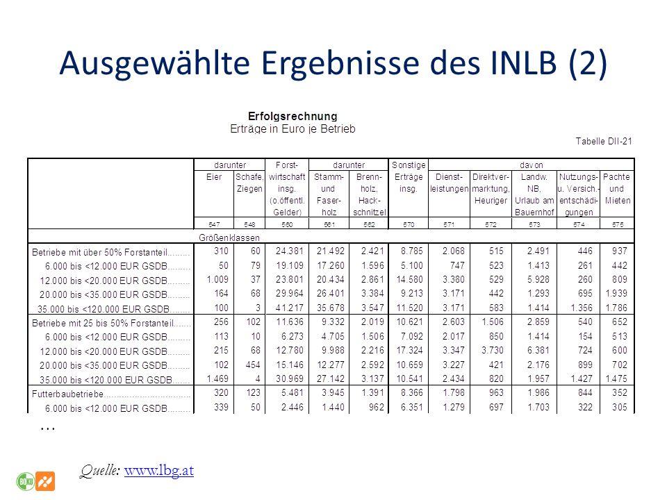 Ausgewählte Ergebnisse des INLB (2)