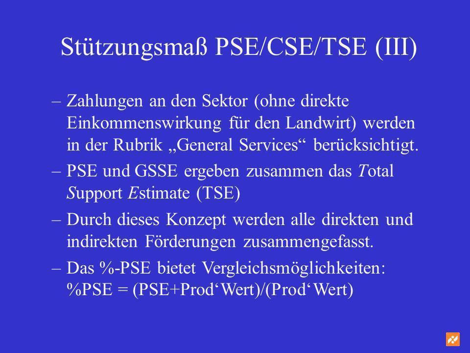Stützungsmaß PSE/CSE/TSE (III)