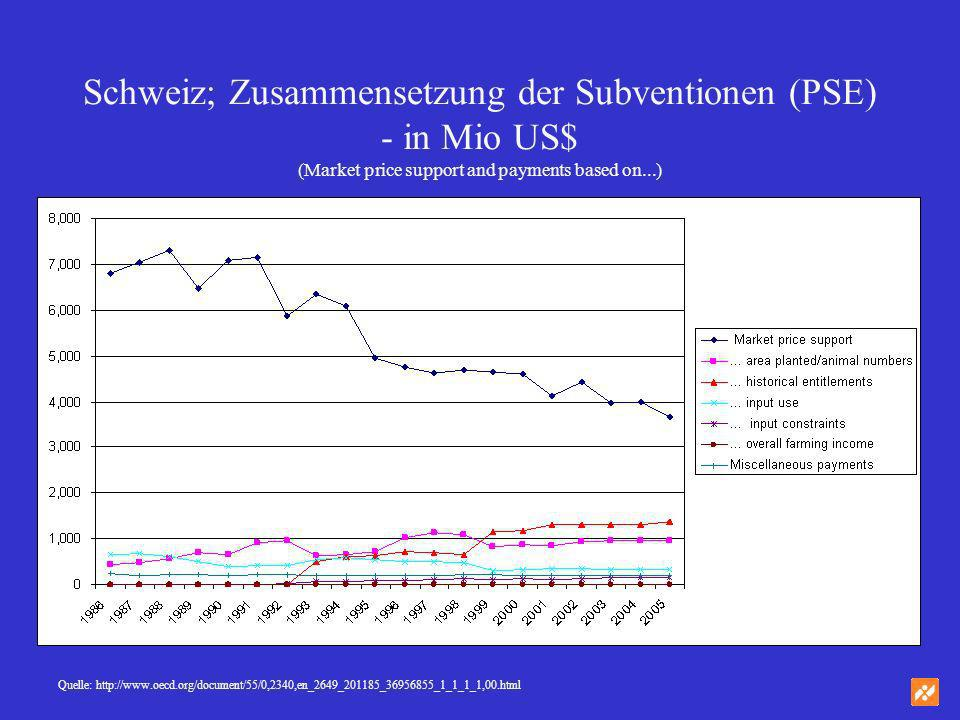 Schweiz; Zusammensetzung der Subventionen (PSE) - in Mio US$ (Market price support and payments based on...)