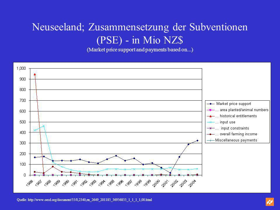 Neuseeland; Zusammensetzung der Subventionen (PSE) - in Mio NZ$ (Market price support and payments based on...)
